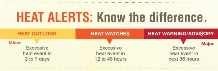Heat_Alerts