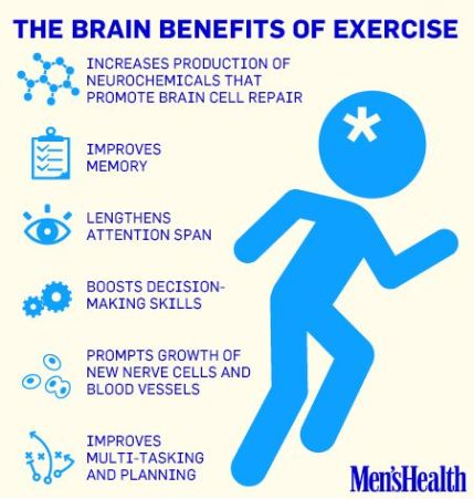 Brain Benefits of Exercise Graphic