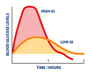 Glycemic Index Image