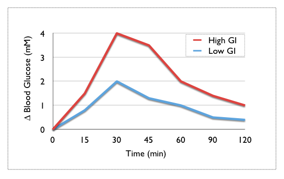 High Glycemic Index Chart