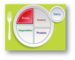 Image of Plate showing Fruits Nutrition