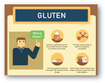 What Gluten is