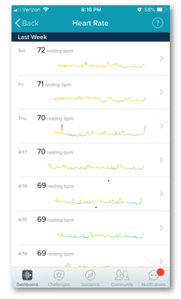 Fitbit-App-Showing-Weekly-Resting-Heart for HIIT training
