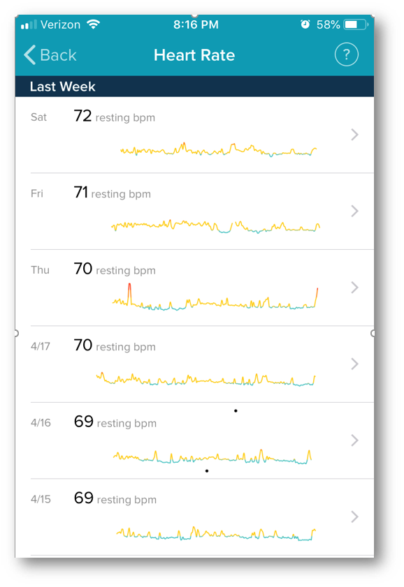 Fitbit Heart Rate History